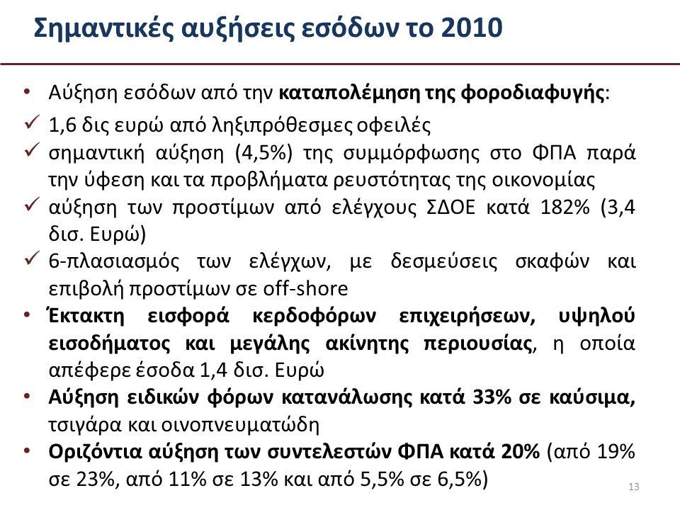 Σημαντικές αυξήσεις εσόδων το 2010 Αύξηση εσόδων από την καταπολέμηση της φοροδιαφυγής: 1,6 δις ευρώ από ληξιπρόθεσμες οφειλές σημαντική αύξηση (4,5%) της συμμόρφωσης στο ΦΠΑ παρά την ύφεση και τα προβλήματα ρευστότητας της οικονομίας αύξηση των προστίμων από ελέγχους ΣΔΟΕ κατά 182% (3,4 δισ.