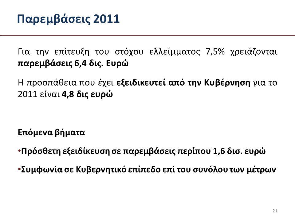 Παρεμβάσεις 2011 Για την επίτευξη του στόχου ελλείμματος 7,5% χρειάζονται παρεμβάσεις 6,4 δις.