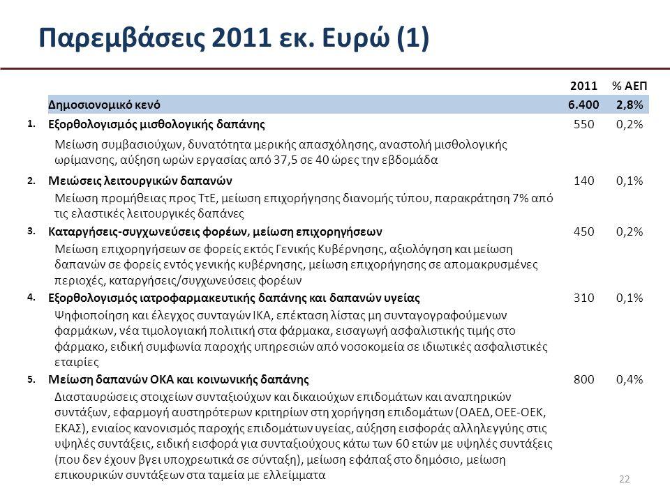 Παρεμβάσεις 2011 εκ. Ευρώ (1) 22 2011% ΑΕΠ Δημοσιονομικό κενό6.4002,8% 1.