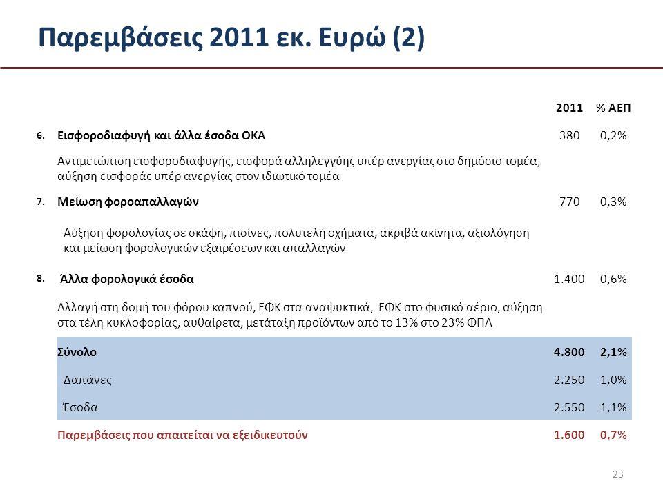 Παρεμβάσεις 2011 εκ. Ευρώ (2) 23 2011% ΑΕΠ 6.