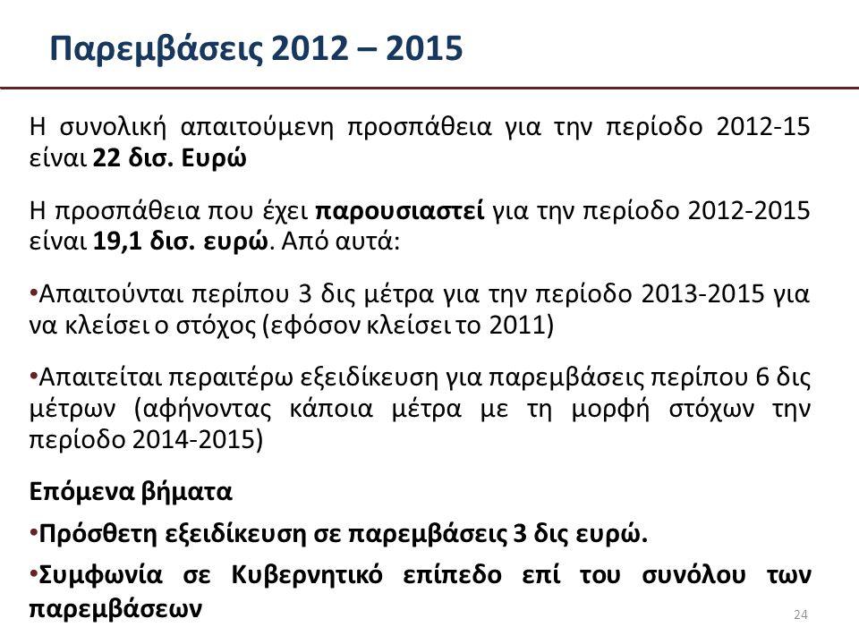 Παρεμβάσεις 2012 – 2015 Η συνολική απαιτούμενη προσπάθεια για την περίοδο 2012-15 είναι 22 δισ.