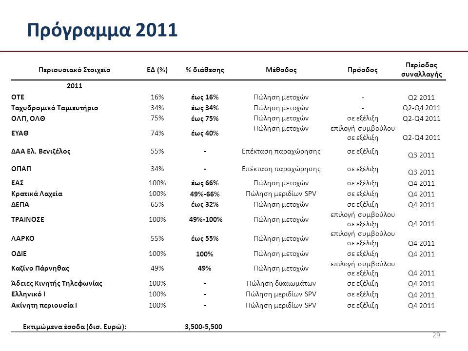 Πρόγραμμα 2011 29 Περιουσιακό ΣτοιχείοΕΔ (%)% διάθεσηςΜέθοδοςΠρόοδος Περίοδος συναλλαγής 2011 OTE16%έως 16%Πώληση μετοχών- Q2 2011 Ταχυδρομικό Ταμιευτήριο 34% έως 34% Πώληση μετοχών- Q2-Q4 2011 ΟΛΠ, ΟΛΘ 75% έως 75% Πώληση μετοχώνσε εξέλιξη Q2-Q4 2011 ΕΥΑΘ74%έως 40% Πώληση μετοχώνεπιλογή συμβούλου σε εξέλιξη Q2-Q4 2011 ΔΑΑ Ελ.
