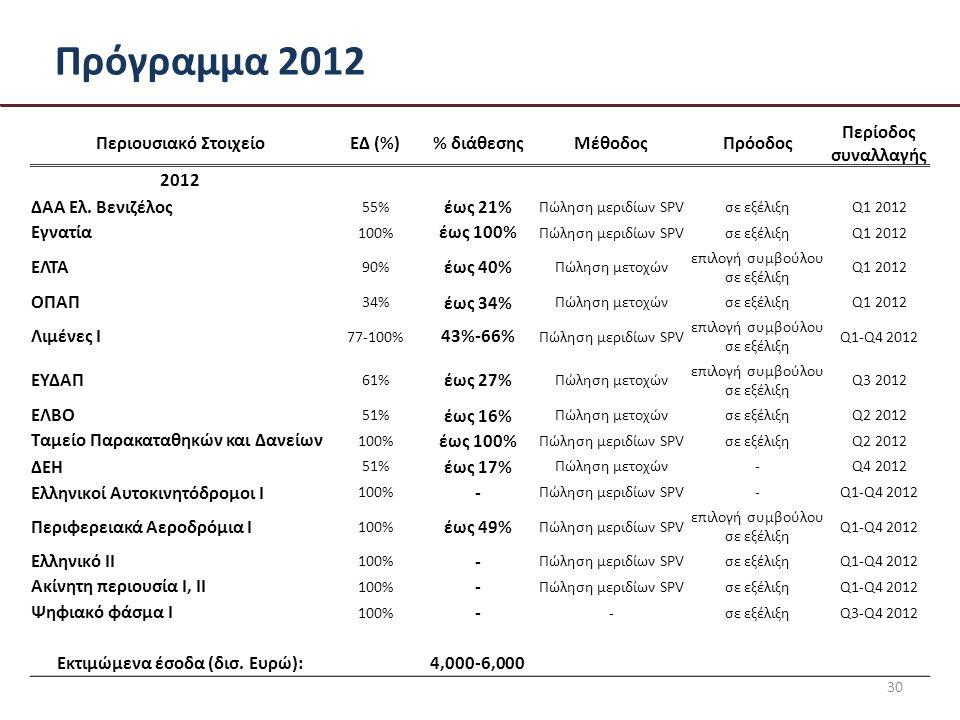 Πρόγραμμα 2012 30 Περιουσιακό ΣτοιχείοΕΔ (%)% διάθεσηςΜέθοδοςΠρόοδος Περίοδος συναλλαγής 2012 ΔΑΑ Ελ.
