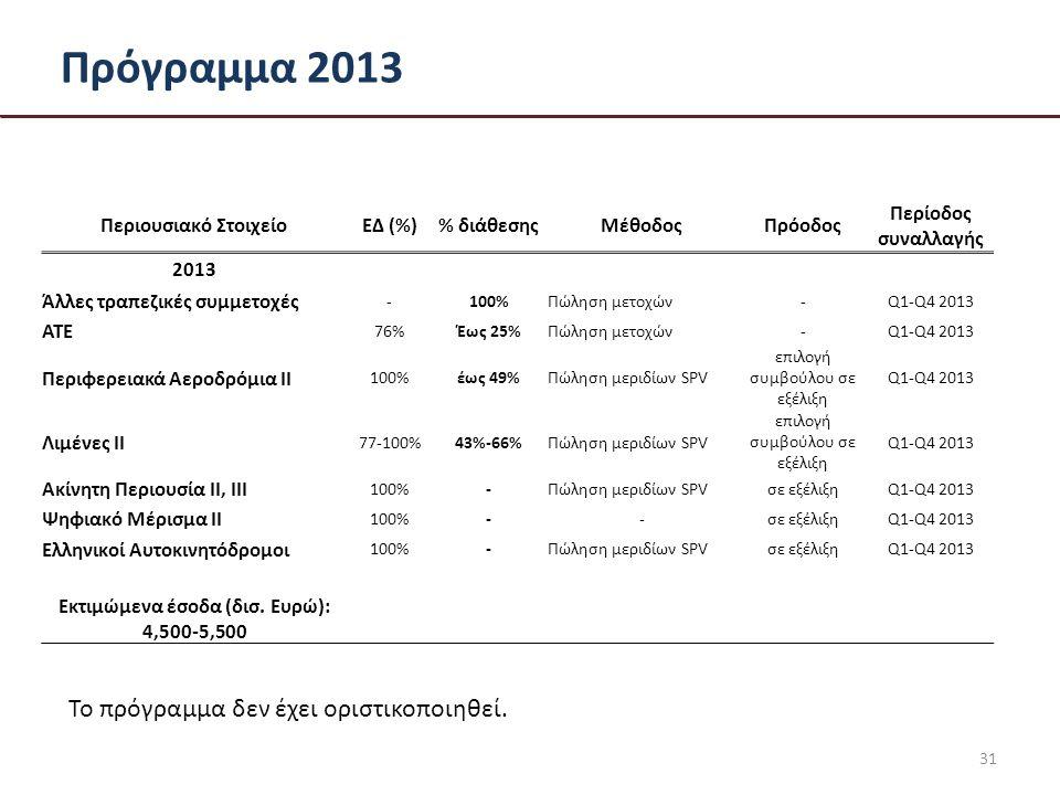 Πρόγραμμα 2013 31 Περιουσιακό ΣτοιχείοΕΔ (%)% διάθεσηςΜέθοδοςΠρόοδος Περίοδος συναλλαγής 2013 Άλλες τραπεζικές συμμετοχές -100%Πώληση μετοχών-Q1-Q4 2013 ΑΤΕ 76%Έως 25%Πώληση μετοχών-Q1-Q4 2013 Περιφερειακά Αεροδρόμια ΙΙ 100%έως 49%Πώληση μεριδίων SPV επιλογή συμβούλου σε εξέλιξη Q1-Q4 2013 Λιμένες ΙΙ 77-100%43%-66%Πώληση μεριδίων SPV επιλογή συμβούλου σε εξέλιξη Q1-Q4 2013 Ακίνητη Περιουσία ΙΙ, ΙΙΙ 100%-Πώληση μεριδίων SPVσε εξέλιξηQ1-Q4 2013 Ψηφιακό Μέρισμα ΙΙ 100%--σε εξέλιξηQ1-Q4 2013 Ελληνικοί Αυτοκινητόδρομοι 100%-Πώληση μεριδίων SPVσε εξέλιξηQ1-Q4 2013 Εκτιμώμενα έσοδα (δισ.
