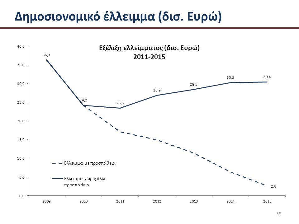 38 Δημοσιονομικό έλλειμμα (δισ. Ευρώ)