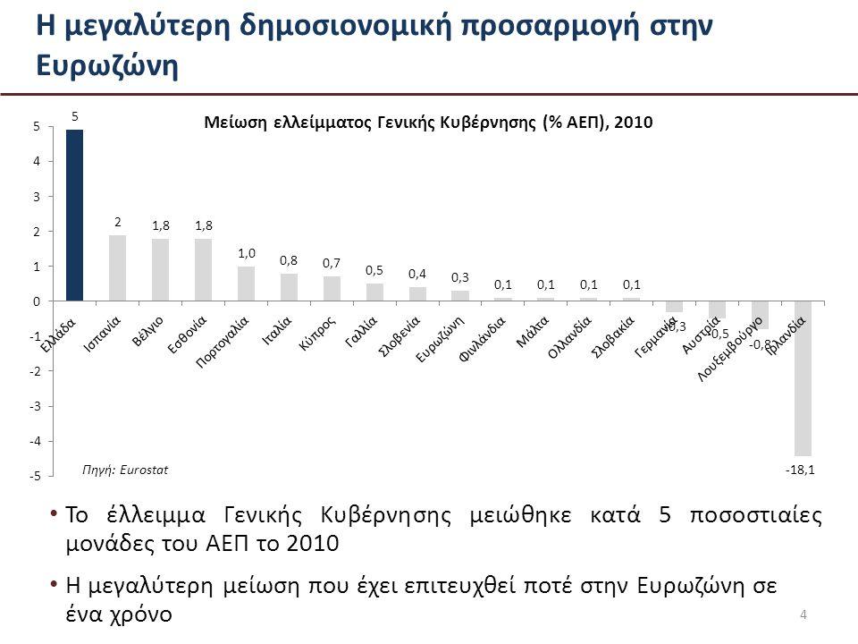 Η μεγαλύτερη δημοσιονομική προσαρμογή στην Ευρωζώνη Το έλλειμμα Γενικής Κυβέρνησης μειώθηκε κατά 5 ποσοστιαίες μονάδες του ΑΕΠ το 2010 Η μεγαλύτερη μείωση που έχει επιτευχθεί ποτέ στην Ευρωζώνη σε ένα χρόνο 4 Πηγή: Eurostat-18,1
