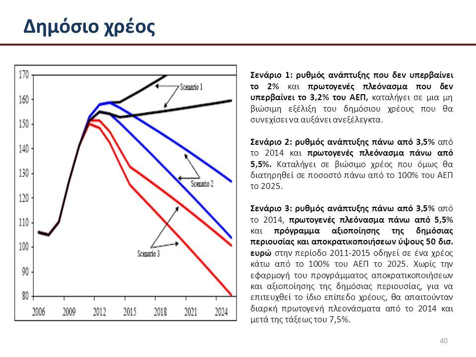 40 Δημόσιο χρέος Σενάριο 1: ρυθμός ανάπτυξης που δεν υπερβαίνει το 2% και πρωτογενές πλεόνασμα που δεν υπερβαίνει το 3,2% του ΑΕΠ, καταλήγει σε μια μη βιώσιμη εξέλιξη του δημόσιου χρέους που θα συνεχίσει να αυξάνει ανεξέλεγκτα.