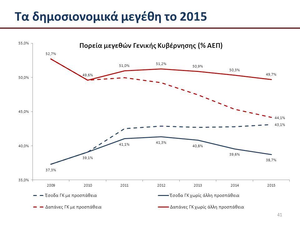 41 Τα δημοσιονομικά μεγέθη το 2015
