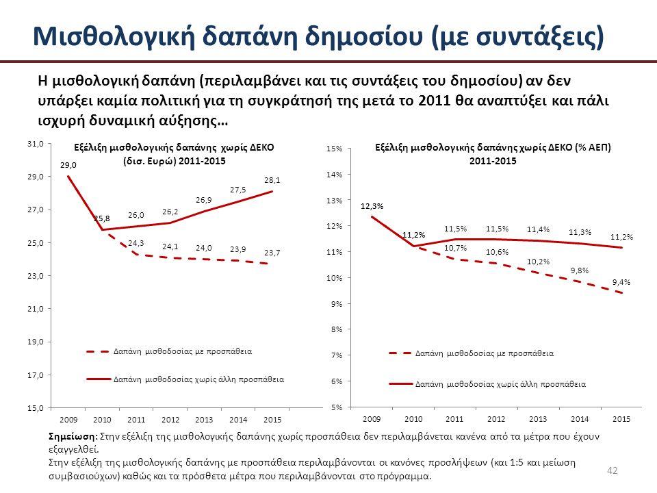 42 Μισθολογική δαπάνη δημοσίου (με συντάξεις) Η μισθολογική δαπάνη (περιλαμβάνει και τις συντάξεις του δημοσίου) αν δεν υπάρξει καμία πολιτική για τη συγκράτησή της μετά το 2011 θα αναπτύξει και πάλι ισχυρή δυναμική αύξησης… Σημείωση: Στην εξέλιξη της μισθολογικής δαπάνης χωρίς προσπάθεια δεν περιλαμβάνεται κανένα από τα μέτρα που έχουν εξαγγελθεί.
