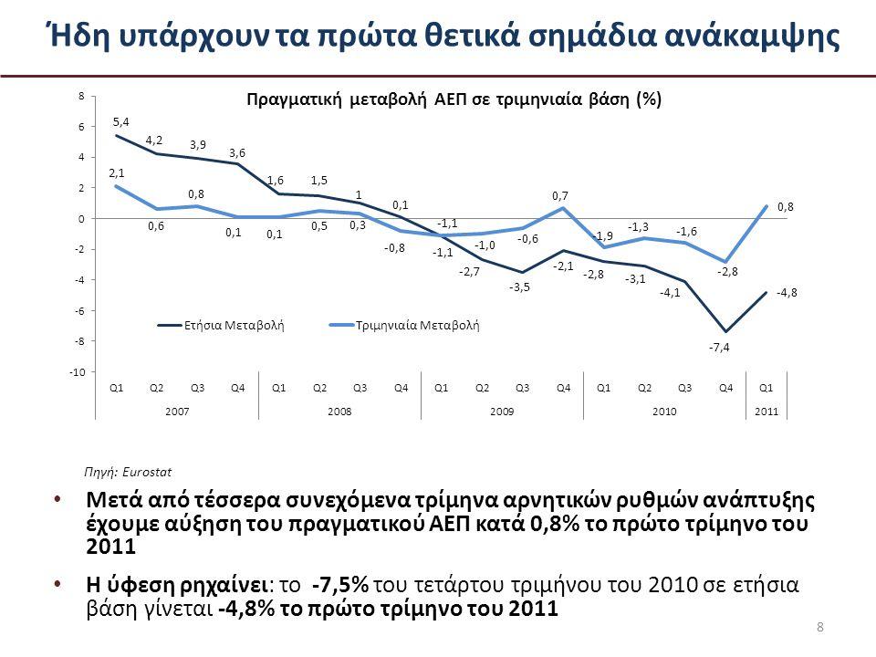 Ήδη υπάρχουν τα πρώτα θετικά σημάδια ανάκαμψης Μετά από τέσσερα συνεχόμενα τρίμηνα αρνητικών ρυθμών ανάπτυξης έχουμε αύξηση του πραγματικού ΑΕΠ κατά 0,8% το πρώτο τρίμηνο του 2011 Η ύφεση ρηχαίνει: το -7,5% του τετάρτου τριμήνου του 2010 σε ετήσια βάση γίνεται -4,8% το πρώτο τρίμηνο του 2011 8 Πραγματική μεταβολή ΑΕΠ σε τριμηνιαία βάση (%) Πηγή: Eurostat
