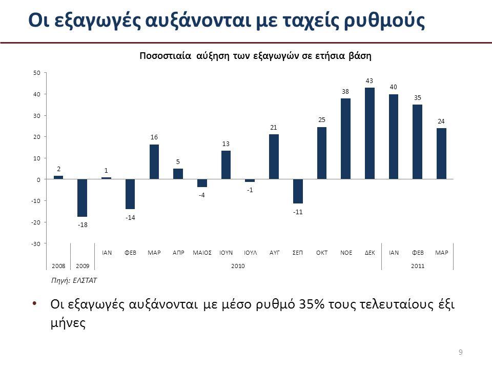 Οι εξαγωγές αυξάνονται με ταχείς ρυθμούς Οι εξαγωγές αυξάνονται με μέσο ρυθμό 35% τους τελευταίους έξι μήνες Πηγή: ΕΛΣΤΑΤ 9 Ποσοστιαία αύξηση των εξαγωγών σε ετήσια βάση