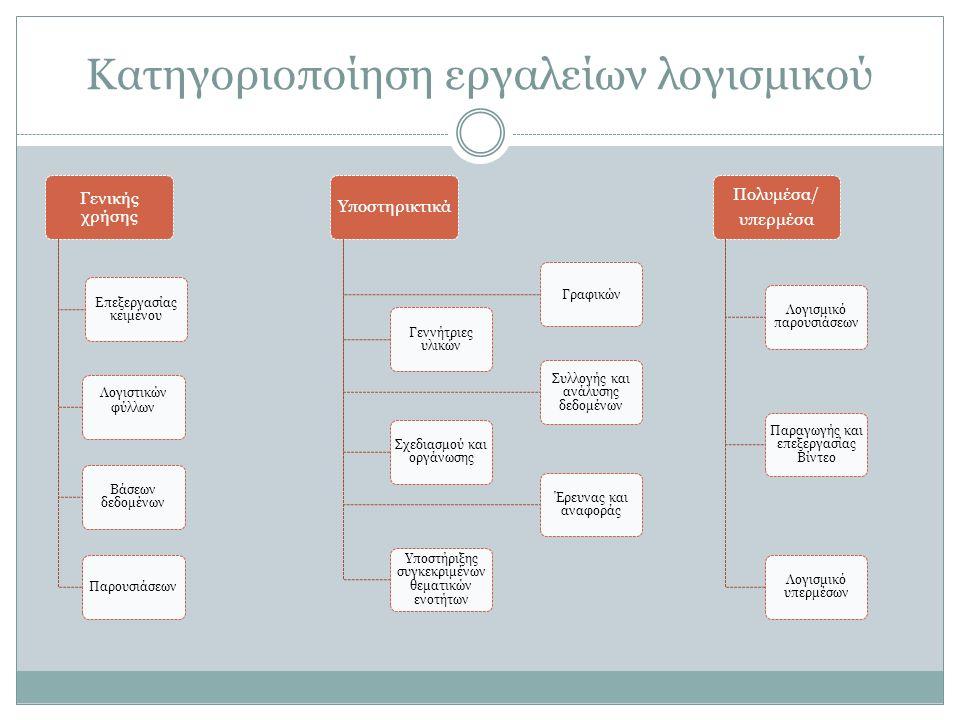 Κατηγοριοποίηση εργαλείων λογισμικού Γενικής χρήσης Επεξεργασίας κειμένου Παρουσιάσεων Λογιστικών φύλλων Βάσεων δεδομένων Υποστηρικτικά Γεννήτριες υλικών Συλλογής και ανάλυσης δεδομένων Γραφικών Σχεδιασμού και οργάνωσης Έρευνας και αναφοράς Υποστήριξης συγκεκριμένων θεματικών ενοτήτων Πολυμέσα/ υπερμέσα Λογισμικό παρουσιάσεων Παραγωγής και επεξεργασίας Βίντεο Λογισμικό υπερμέσων