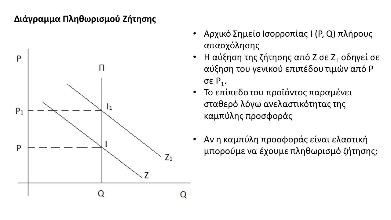 Διάγραμμα Πληθωρισμού Ζήτησης Αρχικό Σημείο Ισορροπίας Ι (P, Q) πλήρους απασχόλησης Η αύξηση της ζήτησης από Ζ σε Ζ 1 οδηγεί σε αύξηση του γενικού επιπέδου τιμών από P σε P 1.