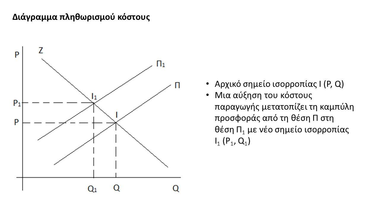Διάγραμμα πληθωρισμού κόστους Αρχικό σημείο ισορροπίας Ι (P, Q) Μια αύξηση του κόστους παραγωγής μετατοπίζει τη καμπύλη προσφοράς από τη θέση Π στη θέση Π 1 με νέο σημείο ισορροπίας Ι 1 (P 1, Q 1 )