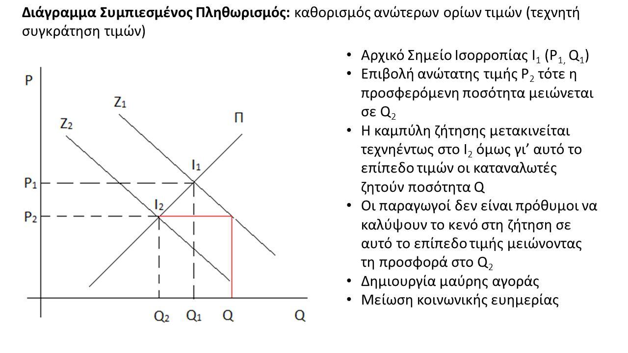 Διάγραμμα Συμπιεσμένος Πληθωρισμός: καθορισμός ανώτερων ορίων τιμών (τεχνητή συγκράτηση τιμών) Αρχικό Σημείο Ισορροπίας Ι 1 (P 1, Q 1 ) Επιβολή ανώτατης τιμής P 2 τότε η προσφερόμενη ποσότητα μειώνεται σε Q 2 Η καμπύλη ζήτησης μετακινείται τεχνηέντως στο Ι 2 όμως γι' αυτό το επίπεδο τιμών οι καταναλωτές ζητούν ποσότητα Q Οι παραγωγοί δεν είναι πρόθυμοι να καλύψουν το κενό στη ζήτηση σε αυτό το επίπεδο τιμής μειώνοντας τη προσφορά στο Q 2 Δημιουργία μαύρης αγοράς Μείωση κοινωνικής ευημερίας
