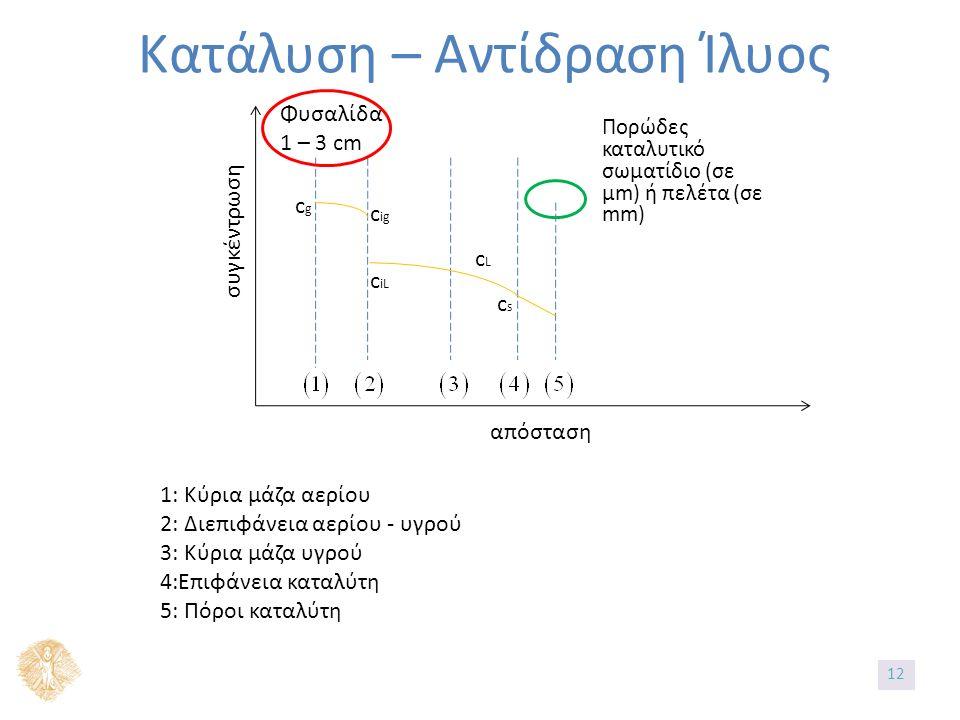 συγκέντρωση απόσταση Κατάλυση – Αντίδραση Ίλυος Φυσαλίδα 1 – 3 cm Πορώδες καταλυτικό σωματίδιο (σε μm) ή πελέτα (σε mm) cLcL cscs c iL c ig cgcg 1: Κύρια μάζα αερίου 2: Διεπιφάνεια αερίου - υγρού 3: Κύρια μάζα υγρού 4:Επιφάνεια καταλύτη 5: Πόροι καταλύτη 1212