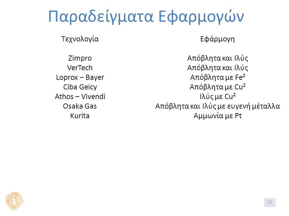 Παραδείγματα Εφαρμογών Τεχνολογία Zimpro VerTech Loprox – Bayer Ciba Geicy Athos – Vivendi Osaka Gas Kurita Εφάρμογη Απόβλητα και Ιλύς Απόβλητα με Fe² Απόβλητα με Cu² Ιλύς με Cu² Απόβλητα και Ιλύς με ευγενή μέταλλα Αμμωνία με Pt 19