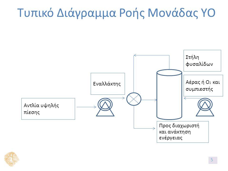 Τυπικό Διάγραμμα Ροής Μονάδας ΥΟ Αντλία υψηλής πίεσης Εναλλάκτης Στήλη φυσαλίδων Προς διαχωριστή και ανάκτηση ενέργειας Αέρας ή O 2 και συμπιεστής 5