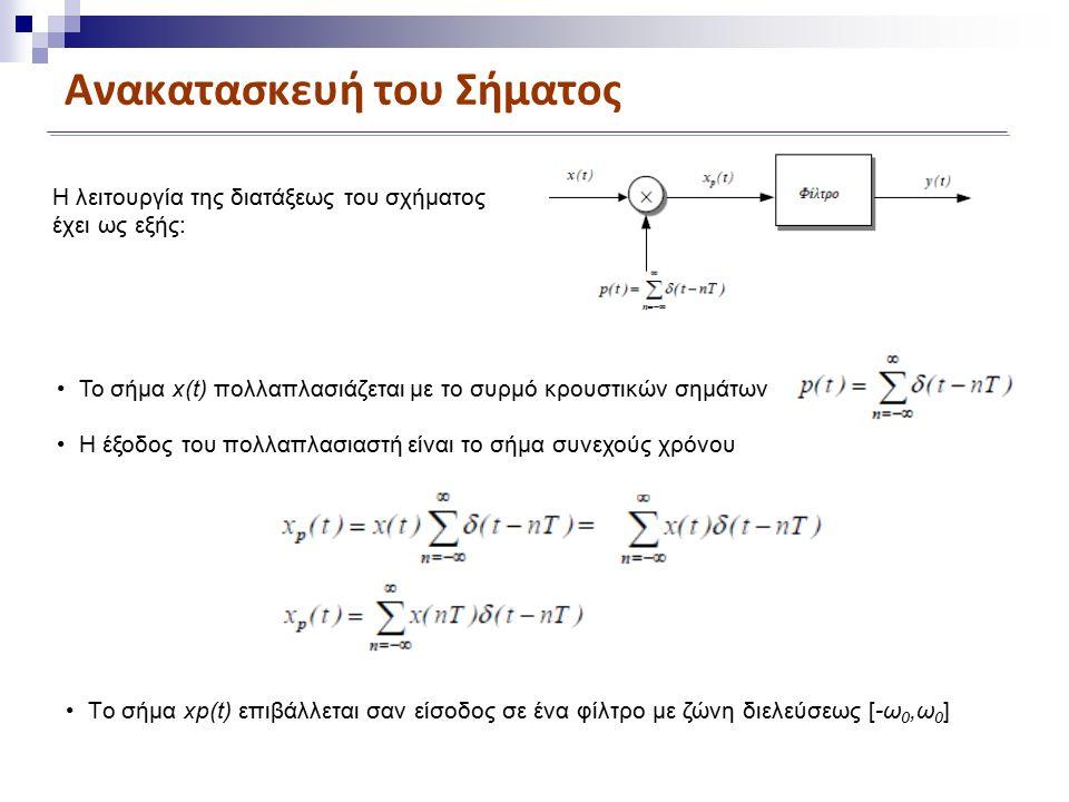Ανακατασκευή του Σήματος Το σήμα x(t) πολλαπλασιάζεται με το συρμό κρουστικών σημάτων Η έξοδος του πολλαπλασιαστή είναι το σήμα συνεχούς χρόνου Tο σήμα xp(t) επιβάλλεται σαν είσοδος σε ένα φίλτρο με ζώνη διελεύσεως [-ω 0,ω 0 ] Η λειτουργία της διατάξεως του σχήματος έχει ως εξής: