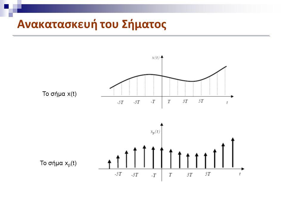 Ανακατασκευή του Σήματος Το σήμα x(t) Το σήμα x p (t)