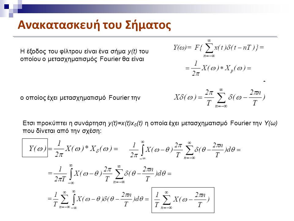 Ανακατασκευή του Σήματος Η έξοδος του φίλτρου είναι ένα σήμα y(t) του οποίου ο μετασχηματισμός Fourier θα είναι ο οποίος έχει μετασχηματισμό Fourier την Ετσι προκύπτει η συνάρτηση y(t)=x(t)x δ (t) η οποία έχει μετασχηματισμό Fourier την Υ(ω) που δίνεται από την σχέση: