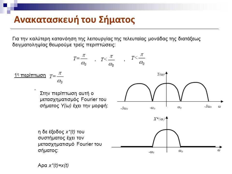 Ανακατασκευή του Σήματος Για την καλύτερη κατανόηση της λειτουργίας της τελευταίας μονάδας της διατάξεως δειγματοληψίας θεωρούμε τρείς περιπτώσεις:,, Στην περίπτωση αυτή ο μετασχηματισμός Fourier του σήματος Υ(ω) έχει την μορφή: 1 η περίπτωση, η δε έξοδος x*(t) του συστήματος έχει τον μετασχηματισμό Fourier του σήματος: Αρα x*(t)=x(t)