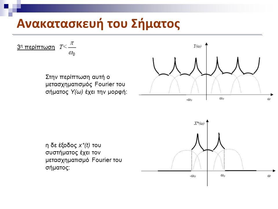 Ανακατασκευή του Σήματος Στην περίπτωση αυτή ο μετασχηματισμός Fourier του σήματος Υ(ω) έχει την μορφή: 3 η περίπτωση η δε έξοδος x*(t) του συστήματος έχει τον μετασχηματισμό Fourier του σήματος: