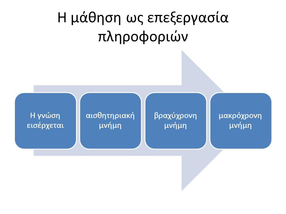 Η μάθηση ως επεξεργασία πληροφοριών Η γνώση εισέρχεται αισθητηριακή μνήμη βραχύχρονη μνήμη μακρόχρονη μνήμη