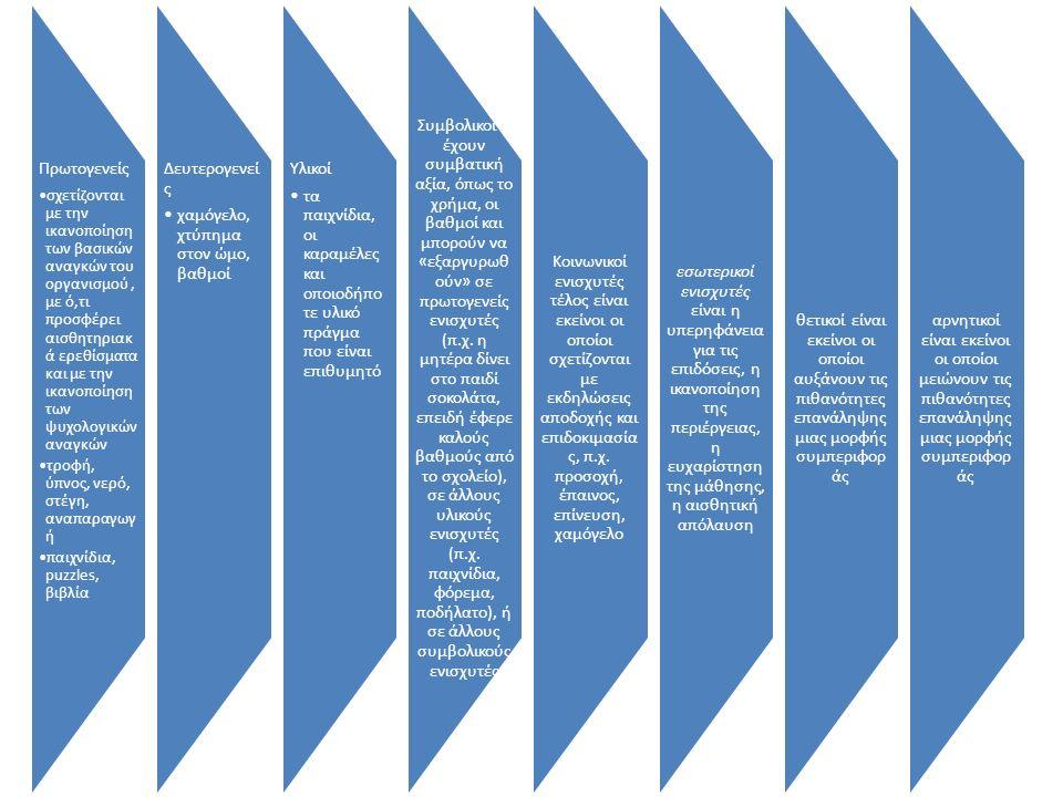 Η μάθηση ως επεξεργασία πληροφοριών άσκησηεπανάληψη Διαίρεσή σε ομάδες εποπτικότητα του υλικού για την καλή απομνημόνευση