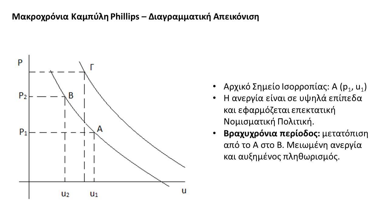 Μακροχρόνια Καμπύλη Phillips – Διαγραμματική Απεικόνιση Αρχικό Σημείο Ισορροπίας: Α (p 1, u 1 ) Η ανεργία είναι σε υψηλά επίπεδα και εφαρμόζεται επεκτατική Νομισματική Πολιτική.