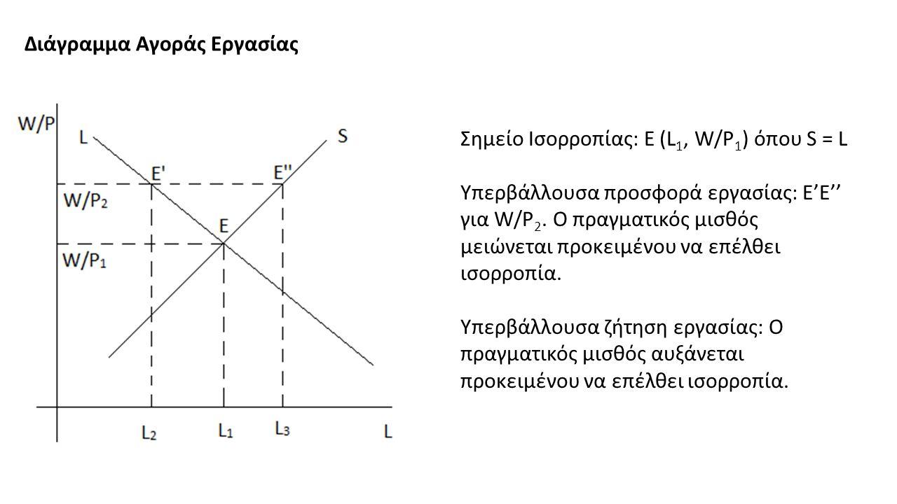 Διάγραμμα Αγοράς Εργασίας Σημείο Ισορροπίας: Ε (L 1, W/P 1 ) όπου S = L Υπερβάλλουσα προσφορά εργασίας: Ε'Ε'' για W/P 2.