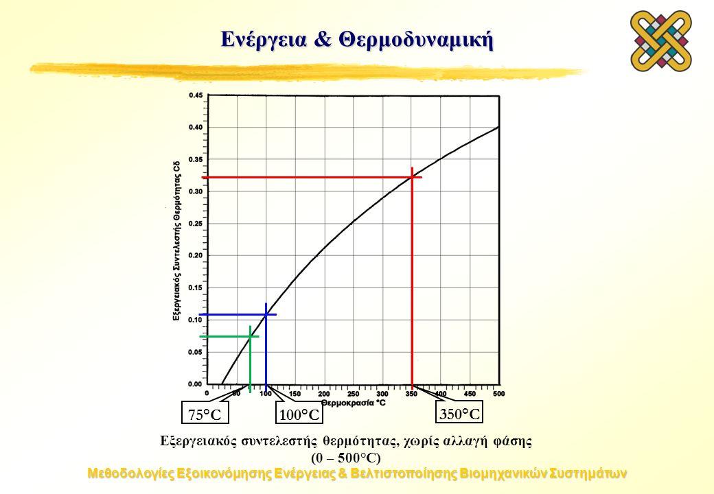 Μεθοδολογίες Εξοικονόμησης Ενέργειας & Βελτιστοποίησης Βιομηχανικών Συστημάτων Ενέργεια & Θερμοδυναμική Εξεργειακός συντελεστής θερμότητας, χωρίς αλλαγή φάσης (0 – 500°C) 75°C100°C 350°C350°C