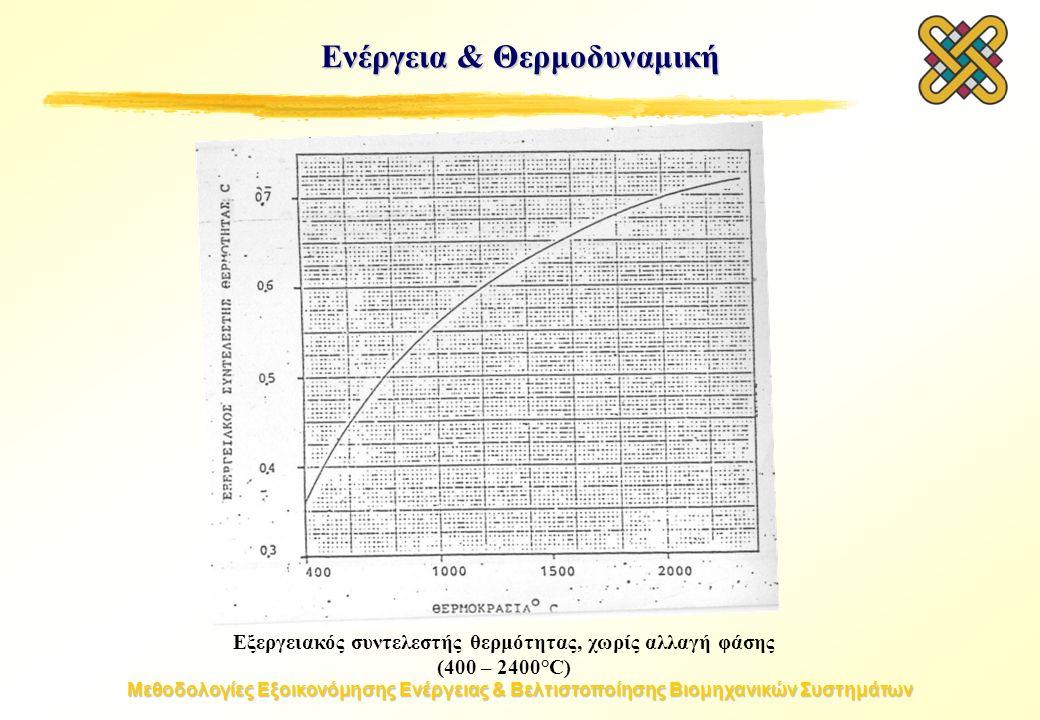 Μεθοδολογίες Εξοικονόμησης Ενέργειας & Βελτιστοποίησης Βιομηχανικών Συστημάτων Ενέργεια & Θερμοδυναμική Εξεργειακός συντελεστής θερμότητας, χωρίς αλλαγή φάσης (400 – 2400°C)