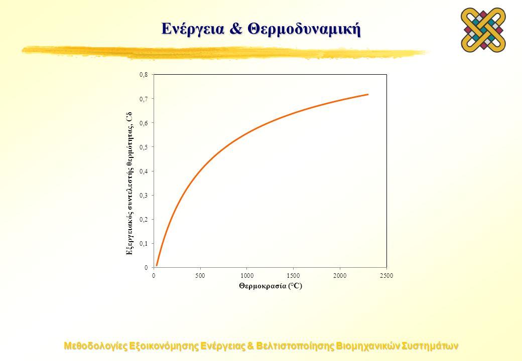 Μεθοδολογίες Εξοικονόμησης Ενέργειας & Βελτιστοποίησης Βιομηχανικών Συστημάτων Ενέργεια & Θερμοδυναμική