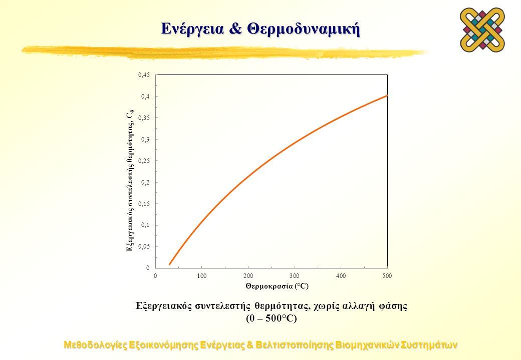 Μεθοδολογίες Εξοικονόμησης Ενέργειας & Βελτιστοποίησης Βιομηχανικών Συστημάτων Εξεργειακός συντελεστής θερμότητας, χωρίς αλλαγή φάσης (0 – 500°C) Ενέργεια & Θερμοδυναμική