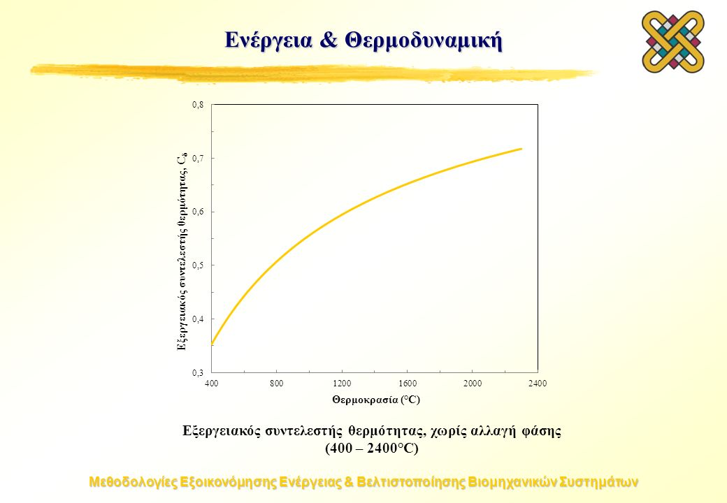 Μεθοδολογίες Εξοικονόμησης Ενέργειας & Βελτιστοποίησης Βιομηχανικών Συστημάτων Εξεργειακός συντελεστής θερμότητας, χωρίς αλλαγή φάσης (400 – 2400°C) Ενέργεια & Θερμοδυναμική
