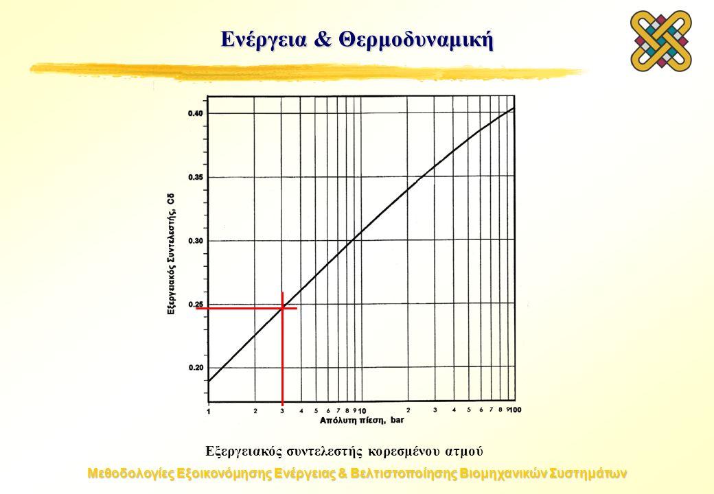 Μεθοδολογίες Εξοικονόμησης Ενέργειας & Βελτιστοποίησης Βιομηχανικών Συστημάτων Ενέργεια & Θερμοδυναμική Εξεργειακός συντελεστής κορεσμένου ατμού