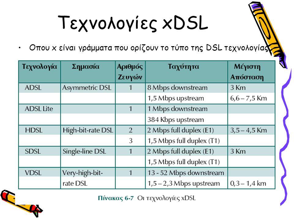 Τεχνολογίες xDSL Οπου x είναι γράμματα που ορίζουν το τύπο της DSL τεχνολογίας.