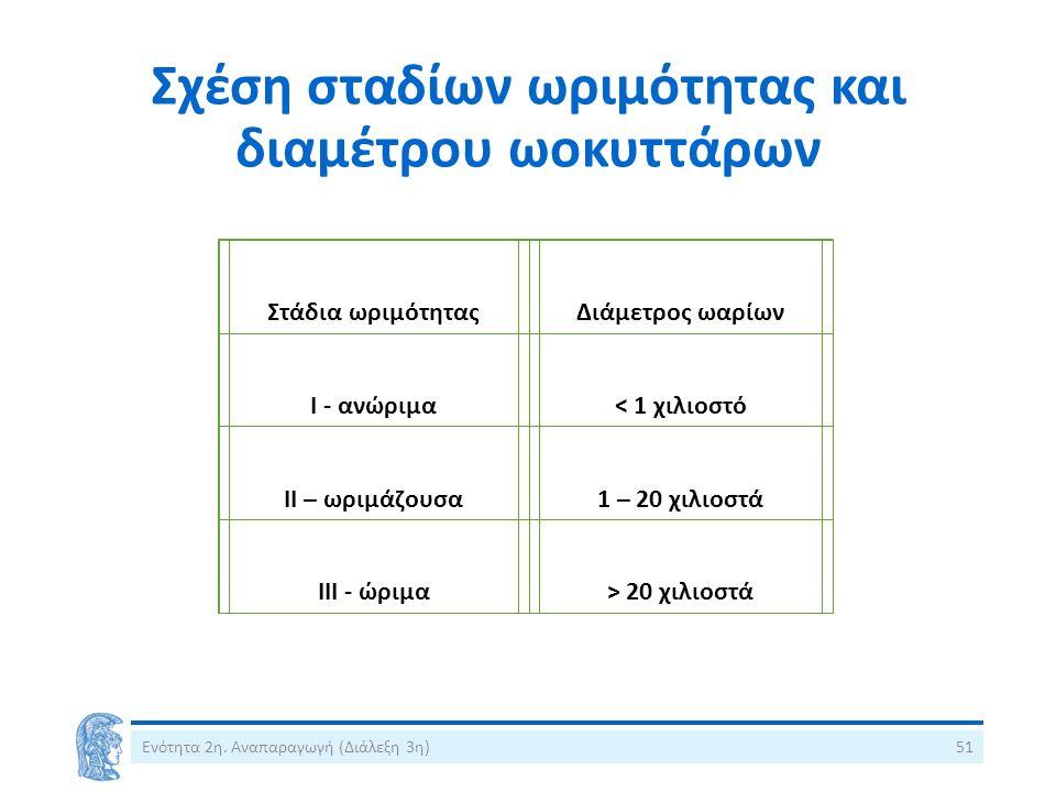 Σχέση σταδίων ωριμότητας και διαμέτρου ωοκυττάρων Ενότητα 2η.