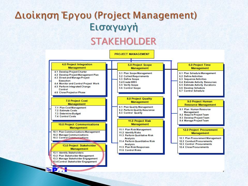 project risk management plan The first rule is essential to the success of project risk management if you don't truly embed risk management in your project  the project plan.