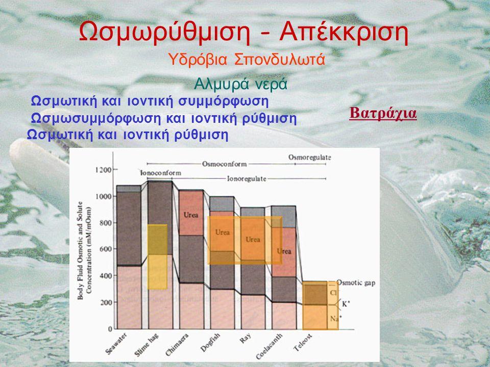 Ωσμωρύθμιση - Απέκκριση Υδρόβια Σπονδυλωτά Αλμυρά νερά Ωσμωτική και ιοντική συμμόρφωση Ωσμωσυμμόρφωση και ιοντική ρύθμιση Ωσμωτική και ιοντική ρύθμιση Βατράχια