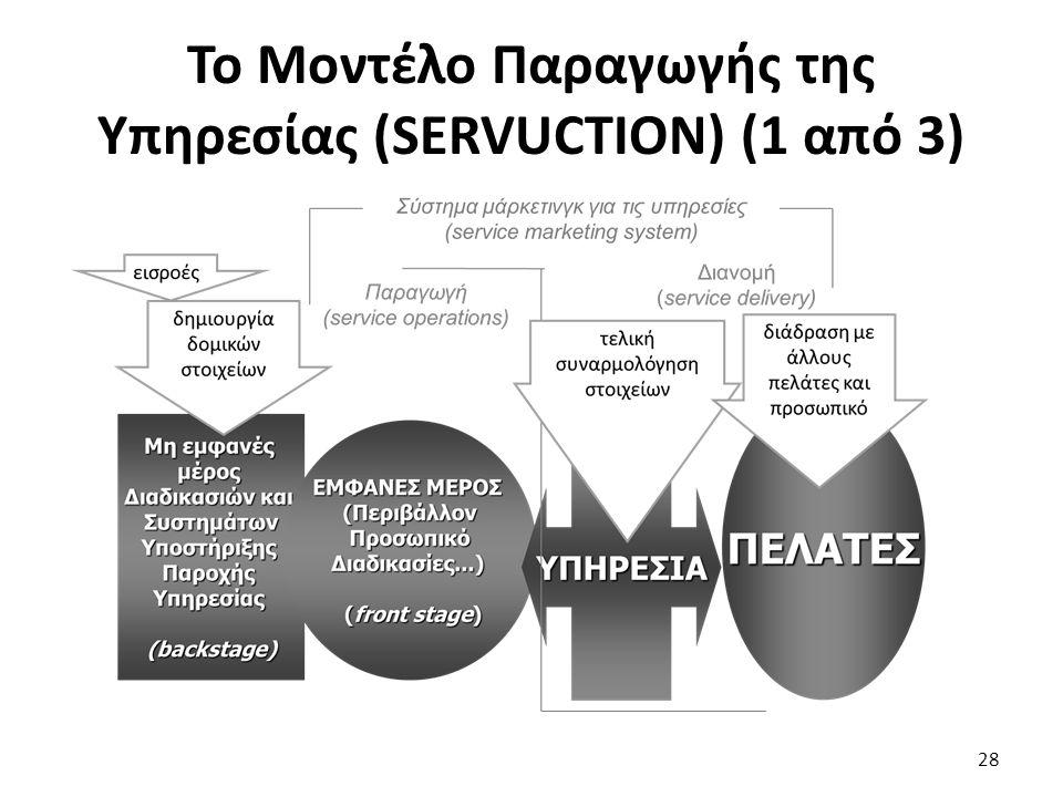 Το Μοντέλο Παραγωγής της Υπηρεσίας (SERVUCTION) (1 από 3) 28