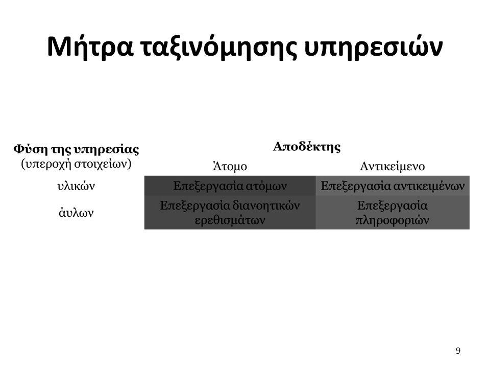 Μήτρα ταξινόμησης υπηρεσιών 9