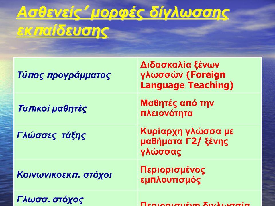 Ασθενείς ' μορφές δίγλωσσης εκ π αίδευσης Τύ π ος π ρογράμματος Διδασκαλία ξένων γλωσσών (Foreign Language Teaching) T υ π ικοί μαθητές Μαθητές α π ό την π λειονότητα Γλώσσες τάξης Κυρίαρχη γλώσσα με μαθήματα Γ 2/ ξένης γλώσσας Κοινωνικοεκ π.