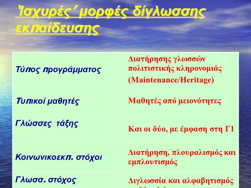 ' Ισχυρές ' μορφές δίγλωσσης εκ π αίδευσης Τύ π ος π ρογράμματος Διατήρησης γλωσσών πολιτιστικής κληρονομιάς (Maintenance/Heritage) T υ π ικοί μαθητές Μαθητές από μειονότητες Γλώσσες τάξης Και οι δύο, με έμφαση στη Γ1 Κοινωνικοεκ π.