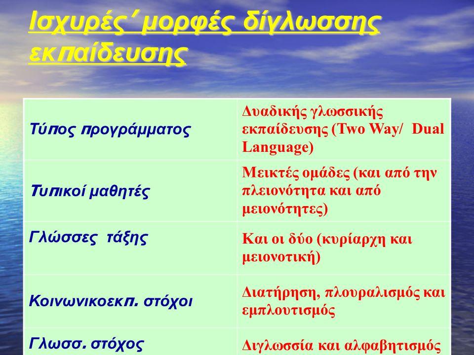 Ισχυρές ' μορφές δίγλωσσης εκ π αίδευσης Τύ π ος π ρογράμματος Δυαδικής γλωσσικής εκπαίδευσης (Two Way/ Dual Language) T υ π ικοί μαθητές Μεικτές ομάδες (και από την πλειονότητα και από μειονότητες) Γλώσσες τάξης Και οι δύο (κυρίαρχη και μειονοτική) Κοινωνικοεκ π.
