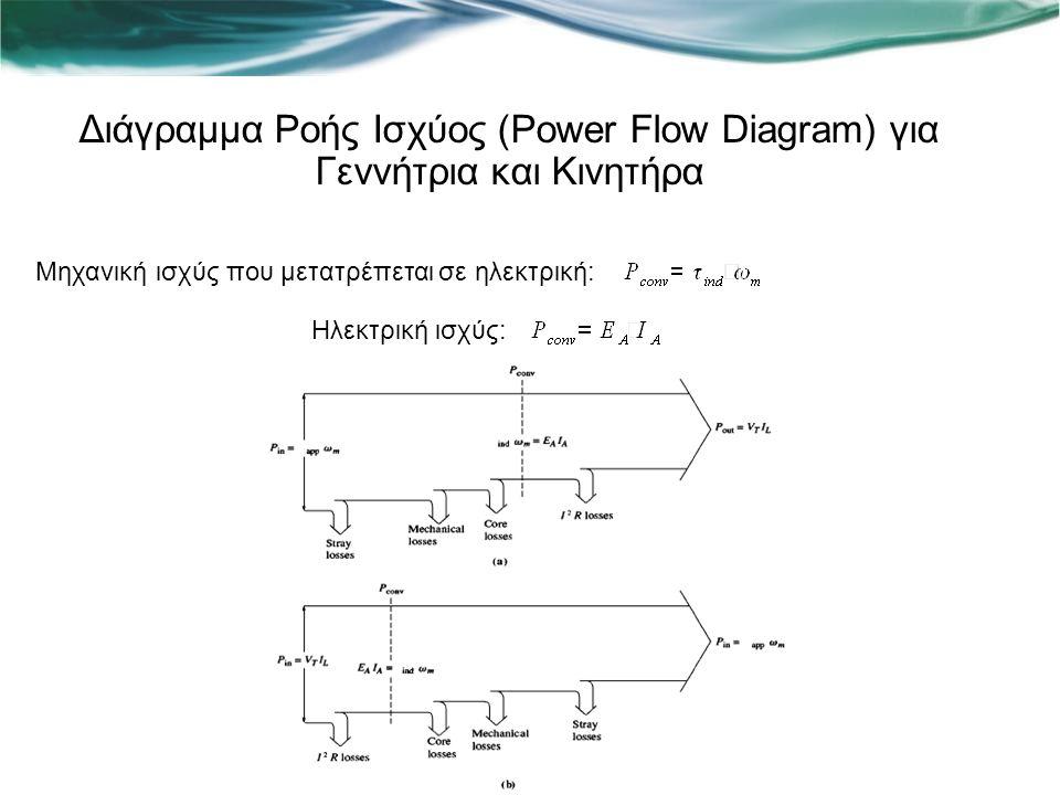 Διάγραμμα Ροής Ισχύος (Power Flow Diagram) για Γεννήτρια και Κινητήρα Μηχανική ισχύς που μετατρέπεται σε ηλεκτρική: Ηλεκτρική ισχύς: