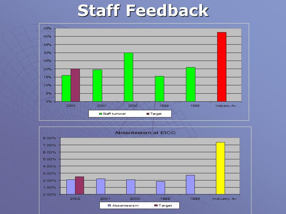 Staff Feedback