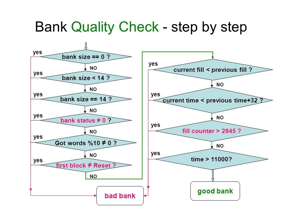 Bank Quality Check - step by step bank size == 0 .