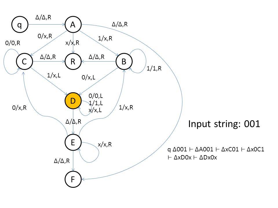 q B A R D E F C Δ/Δ,R 0/x,R 1/x,R Δ/Δ,R 1/x,L 0/x,L 0/0,R 1/1,R 0/x,R 1/x,R 0/0,L 1/1,L x/x,L x/x,R Δ/Δ,R x/x,R Δ/Δ,R Input string: 001 q Δ001 ΔA001 ΔxC01 Δx0C1 ΔxD0x ΔDx0x